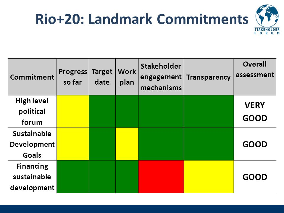 Rio+20: Landmark Commitments Commitment Progress so far Target date Work plan Stakeholder engagement mechanisms Transparency Overall assessment High level political forum VERY GOOD Sustainable Development Goals GOOD Financing sustainable development GOOD