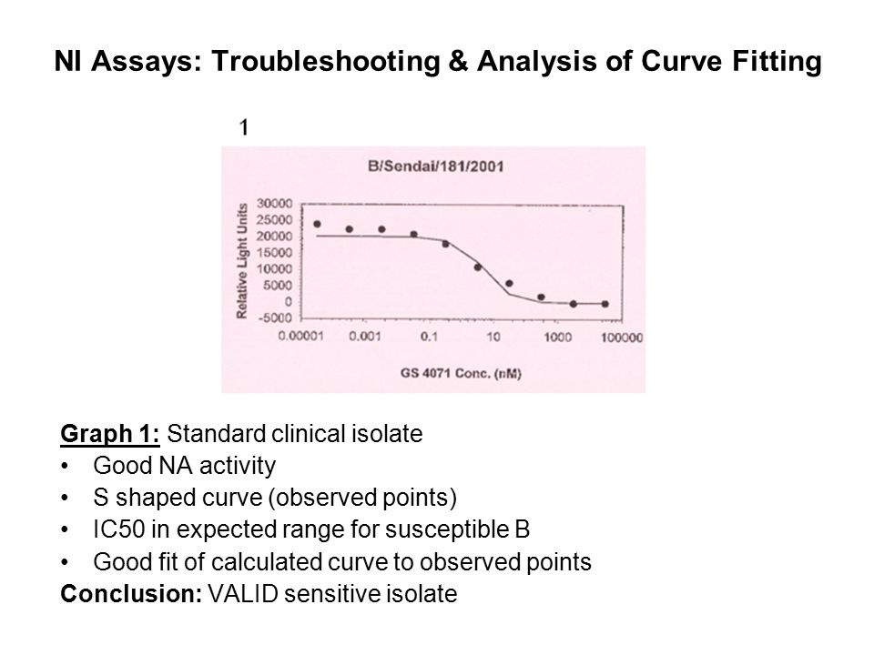 NI Assays: Troubleshooting & Analysis of Curve Fitting Graph 1