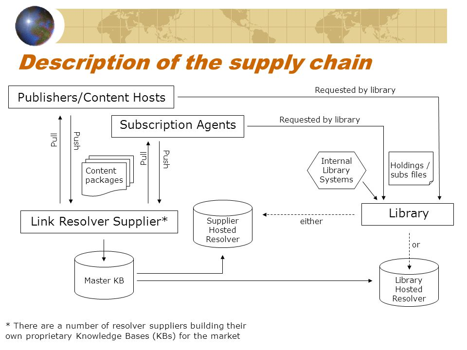 Description of the supply chain Publishers/Content Hosts Subscription Agents Link Resolver Supplier* Master KB Supplier Hosted Resolver Library Hosted Resolver Library Content packages Pull Push Pull Push Internal Library Systems Holdings / subs files Requested by library or either Requested by library * There are a number of resolver suppliers building their own proprietary Knowledge Bases (KBs) for the market