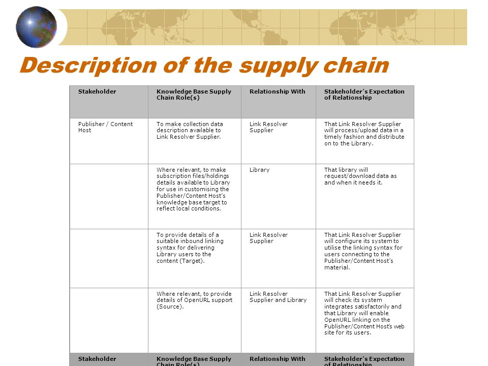 Description of the supply chain StakeholderKnowledge Base Supply Chain Role(s) Relationship WithStakeholder's Expectation of Relationship Publisher / Content Host To make collection data description available to Link Resolver Supplier.