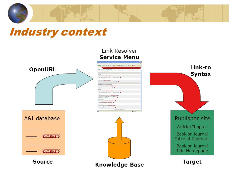 Industry context A&I databasePublisher site Article/Chapter Book or Journal Table of Contents Book or Journal Title Homepage Knowledge Base OpenURL Link-to Syntax Link Resolver Service Menu SourceTarget