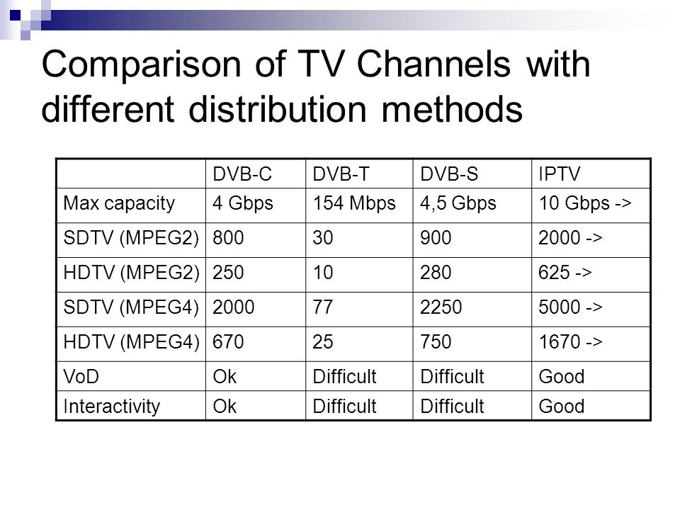 Comparison of TV Channels with different distribution methods DVB-CDVB-TDVB-SIPTV Max capacity4 Gbps154 Mbps4,5 Gbps10 Gbps -> SDTV (MPEG2) > HDTV (MPEG2) > SDTV (MPEG4) > HDTV (MPEG4) > VoDOkDifficult Good InteractivityOkDifficult Good