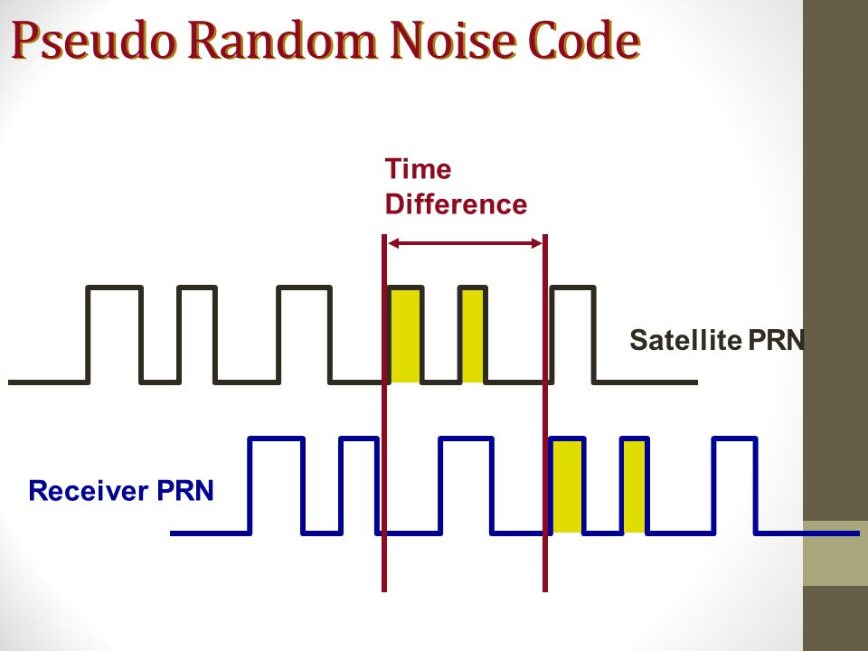 Pseudo Random Noise Code Receiver PRN Satellite PRN Time Difference