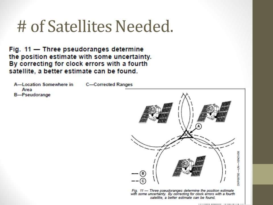 # of Satellites Needed.