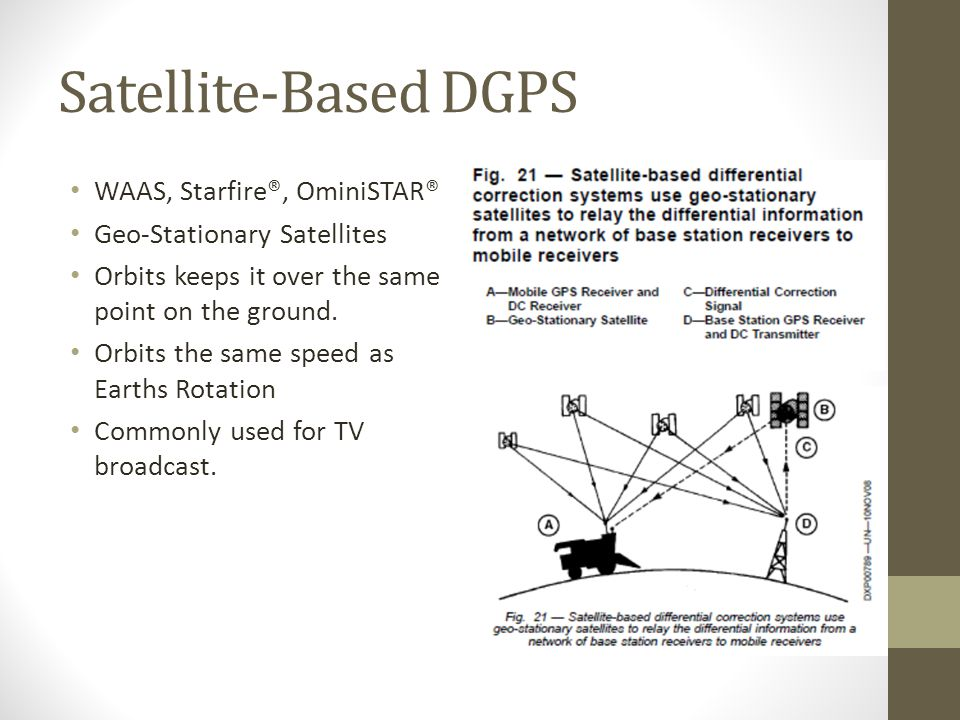 Satellite-Based DGPS WAAS, Starfire®, OminiSTAR® Geo-Stationary Satellites Orbits keeps it over the same point on the ground.