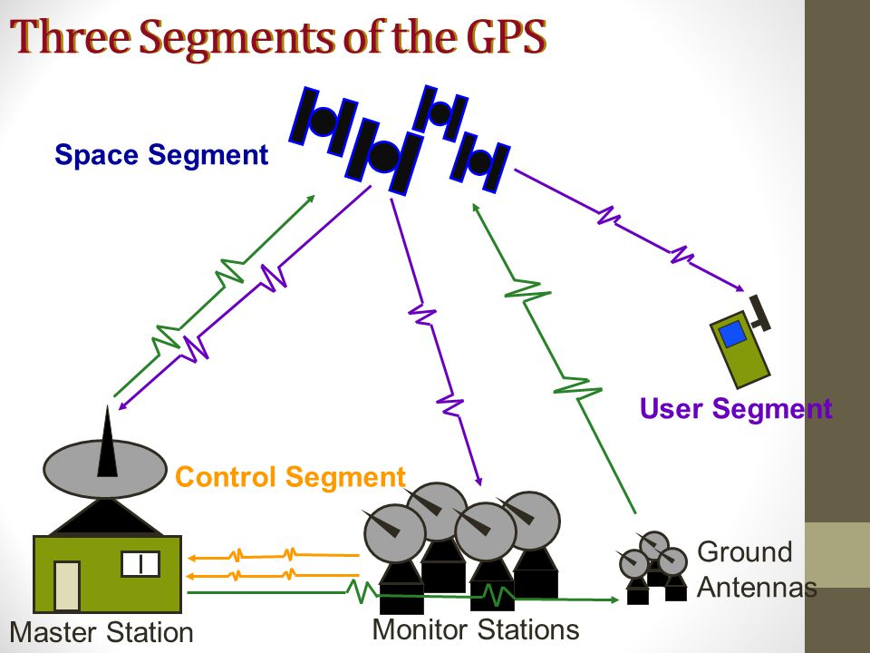 Control Segment Space Segment User Segment Three Segments of the GPS Monitor Stations Ground Antennas Master Station