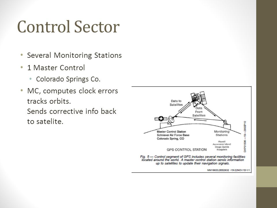 Control Sector Several Monitoring Stations 1 Master Control Colorado Springs Co.