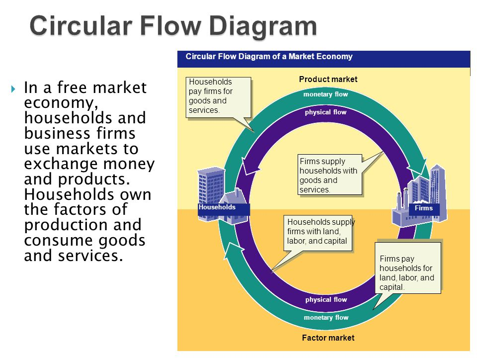 Foundations of economics chapter 1 chapter 2 chapter 3 chapter 5 in a free market economy households and business firms use markets to exchange money ccuart Images