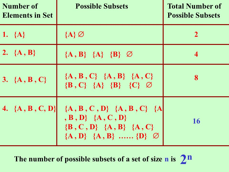 .  Number of Elements in Set Possible SubsetsTotal Number of Possible Subsets 1.