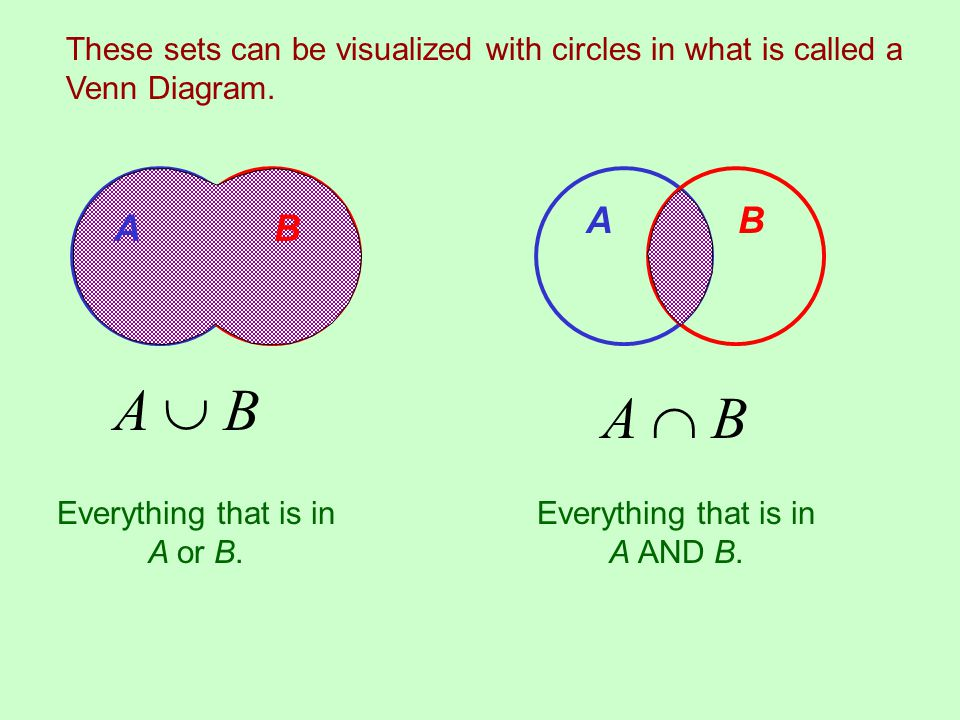 These sets can be visualized with circles in what is called a Venn Diagram.