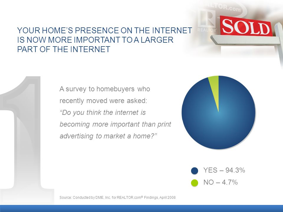 A survey to homebuyers who recently moved were asked: Do you think the internet is becoming more important than print advertising to market a home YOUR HOME'S PRESENCE ON THE INTERNET IS NOW MORE IMPORTANT TO A LARGER PART OF THE INTERNET YES – 94.3% NO – 4.7% Source: Conducted by DME, Inc.