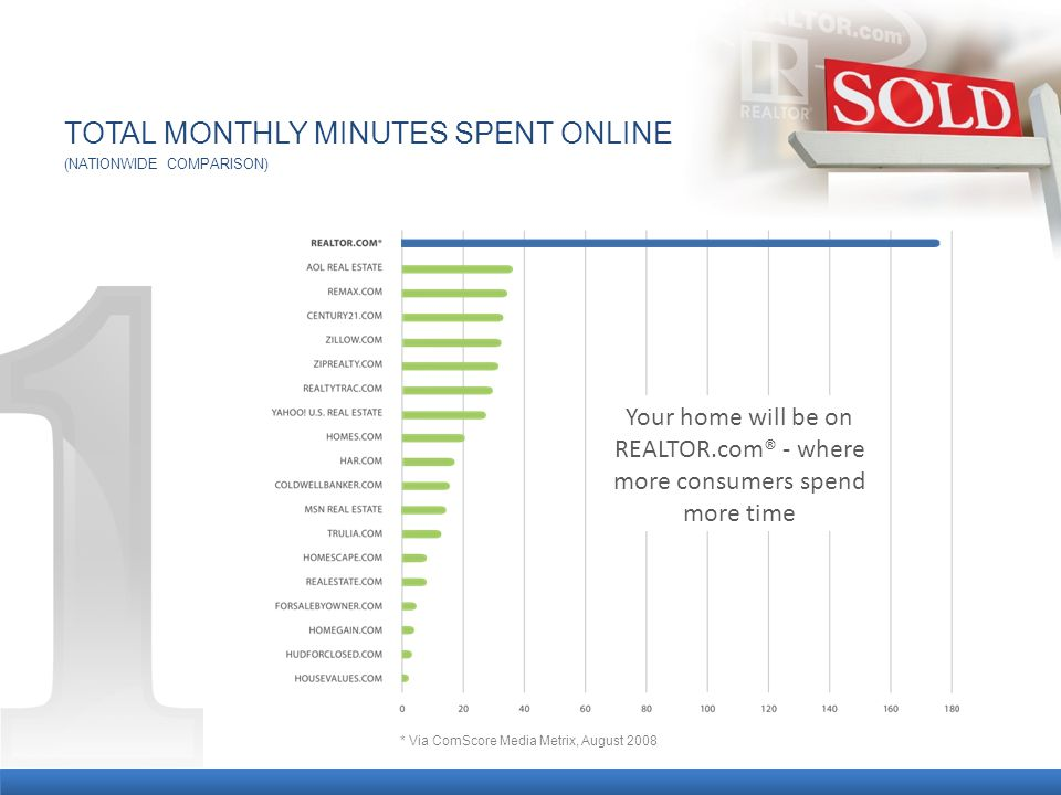 TOTAL MONTHLY MINUTES SPENT ONLINE * Via ComScore Media Metrix, August 2008 (NATIONWIDE COMPARISON) Your home will be on REALTOR.com® - where more consumers spend more time