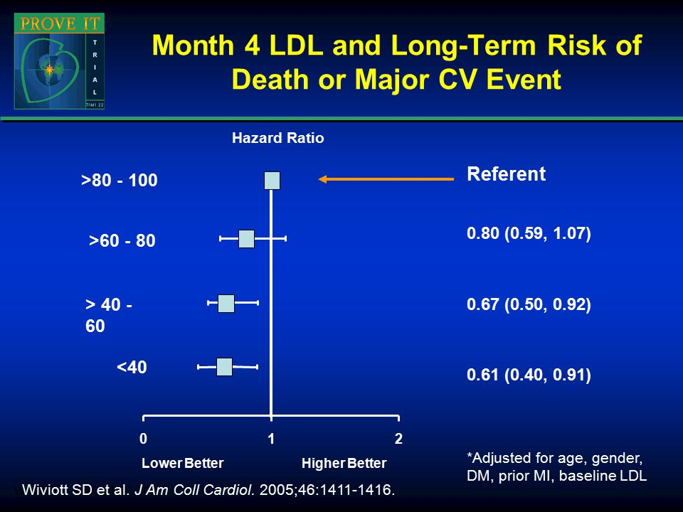 Month 4 LDL and Long-Term Risk of Death or Major CV Event *Adjusted for age, gender, DM, prior MI, baseline LDL Wiviott SD, et al.