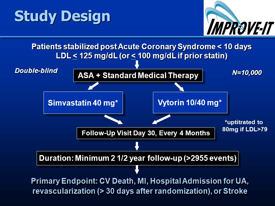 ASA + Standard Medical Therapy Simvastatin 40 mg* Vytorin 10/40 mg* Duration: Minimum 2 1/2 year follow-up (>2955 events) Primary Endpoint: CV Death, MI, Hospital Admission for UA, revascularization (> 30 days after randomization), or Stroke Study Design Double-blind Patients stabilized post Acute Coronary Syndrome < 10 days LDL < 125 mg/dL (or < 100 mg/dL if prior statin) N=10,000 Follow-Up Visit Day 30, Every 4 Months *uptitrated to 80mg if LDL>79