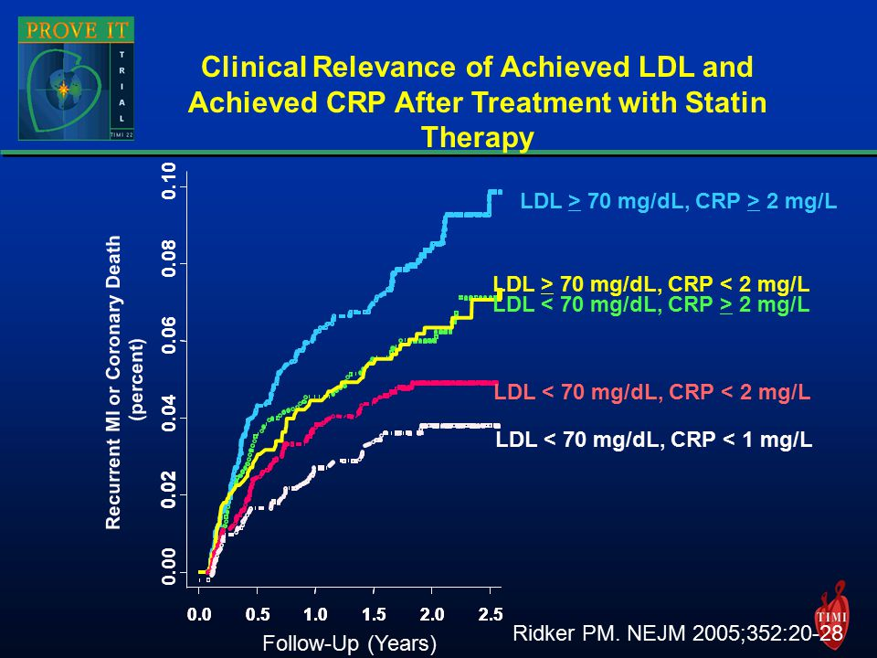 LDL > 70 mg/dL, CRP > 2 mg/L Clinical Relevance of Achieved LDL and Achieved CRP After Treatment with Statin Therapy Ridker PM.