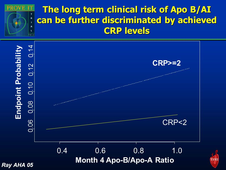 Month 4 Apo-B/Apo-A Ratio Endpoint Probability CRP<2 CRP>=2 Ray AHA 05 The long term clinical risk of Apo B/AI can be further discriminated by achieved CRP levels
