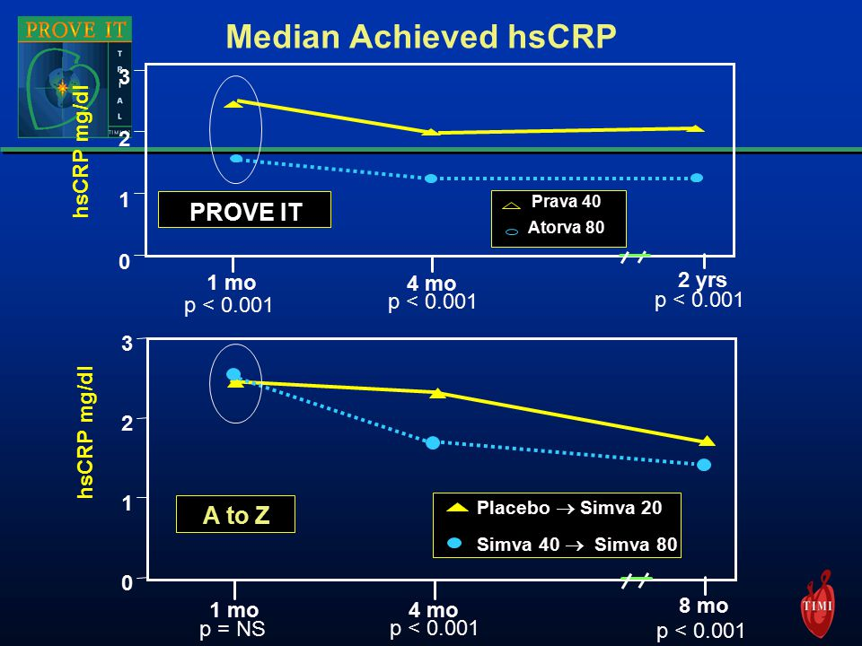 Median Achieved hsCRP hsCRP mg/dl mo 4 mo 8 mo p = NS p < Placebo  Simva 20 Simva 40  Simva 80 A to Z p < hsCRP mg/dl mo 4 mo 2 yrs p < Prava 40 Atorva 80 PROVE IT