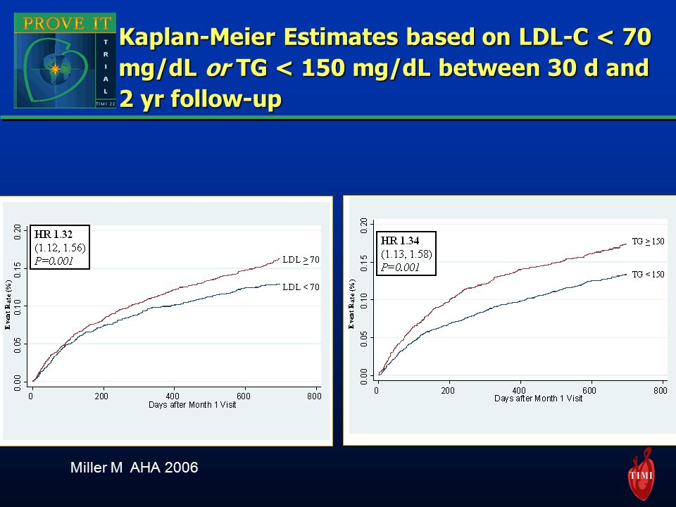 Kaplan-Meier Estimates based on LDL-C < 70 mg/dL or TG < 150 mg/dL between 30 d and 2 yr follow-up Miller M AHA 2006