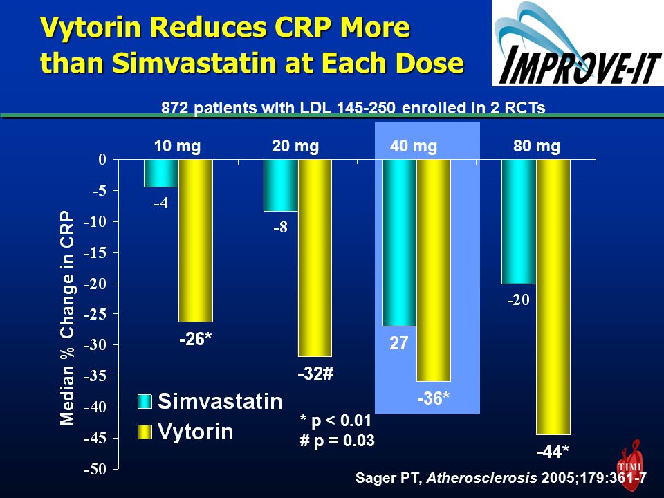 Vytorin Reduces CRP More than Simvastatin at Each Dose 10 mg20 mg40 mg80 mg Sager PT, Atherosclerosis 2005;179:361-7 * p < 0.01 # p = patients with LDL enrolled in 2 RCTs