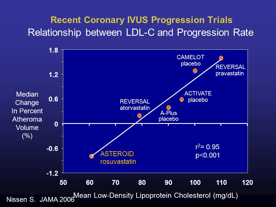Recent Coronary IVUS Progression Trials Median Change In Percent Atheroma Volume (%) Mean Low-Density Lipoprotein Cholesterol (mg/dL) REVERSAL pravastatin REVERSAL atorvastatin CAMELOT placebo A-Plus placebo ACTIVATE placebo Relationship between LDL-C and Progression Rate ASTEROID rosuvastatin r 2 = 0.95 p<0.001 Nissen S.