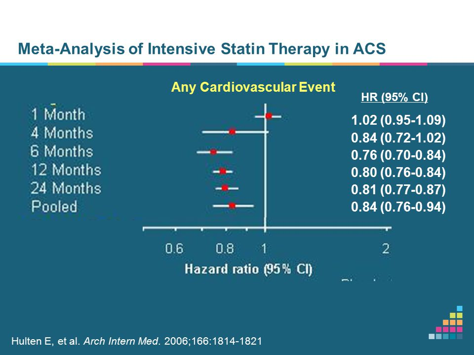 Meta-Analysis of Intensive Statin Therapy in ACS Any Cardiovascular Event HR (95% Cl) Hulten E, et al.