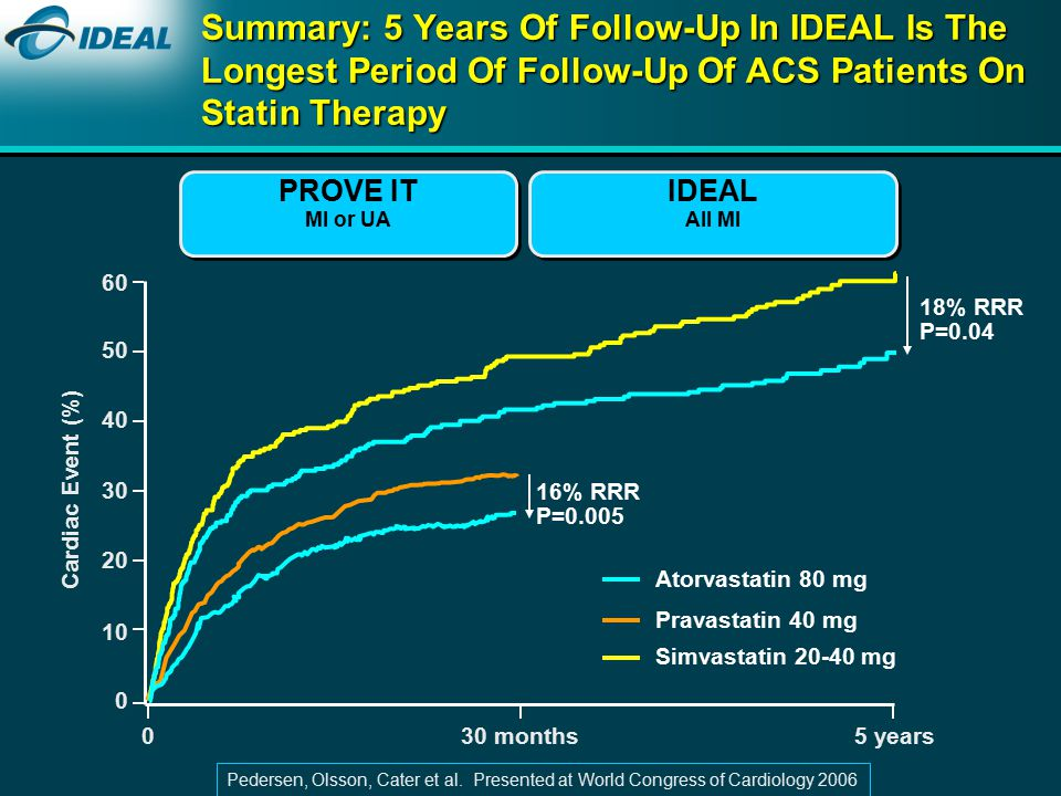 months5 years Summary: 5 Years Of Follow-Up In IDEAL Is The Longest Period Of Follow-Up Of ACS Patients On Statin Therapy Cardiac Event (%) Atorvastatin 80 mg Pravastatin 40 mg Simvastatin mg 16% RRR P=0.005 PROVE IT MI or UA 18% RRR P=0.04 IDEAL All MI Pedersen, Olsson, Cater et al.