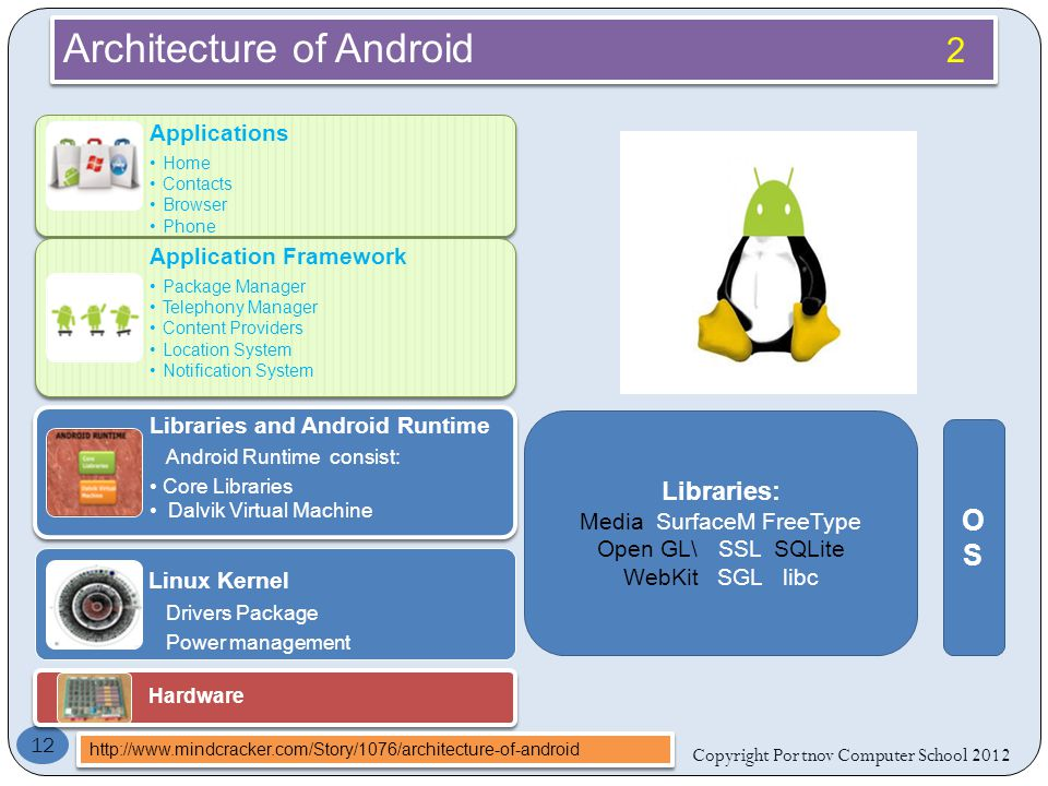 Copyright Portnov Computer School Architecture of Android 2 Applications Home Contacts Browser Phone Application Framework Package Manager Telephony Manager Content Providers Location System Notification System Libraries and Android Runtime Android Runtime consist: Core Libraries Dalvik Virtual Machine Linux Kernel Drivers Package Power management Hardware   OSOS Libraries: Media SurfaceM FreeType Open GL\ SSL SQLite WebKit SGL libc