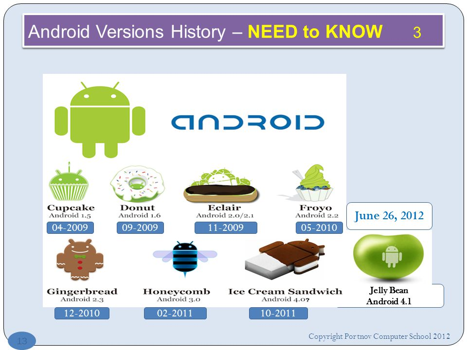 Jelly Bean Android 4.1 Copyright Portnov Computer School Android Versions History – NEED to KNOW 3 June 26,