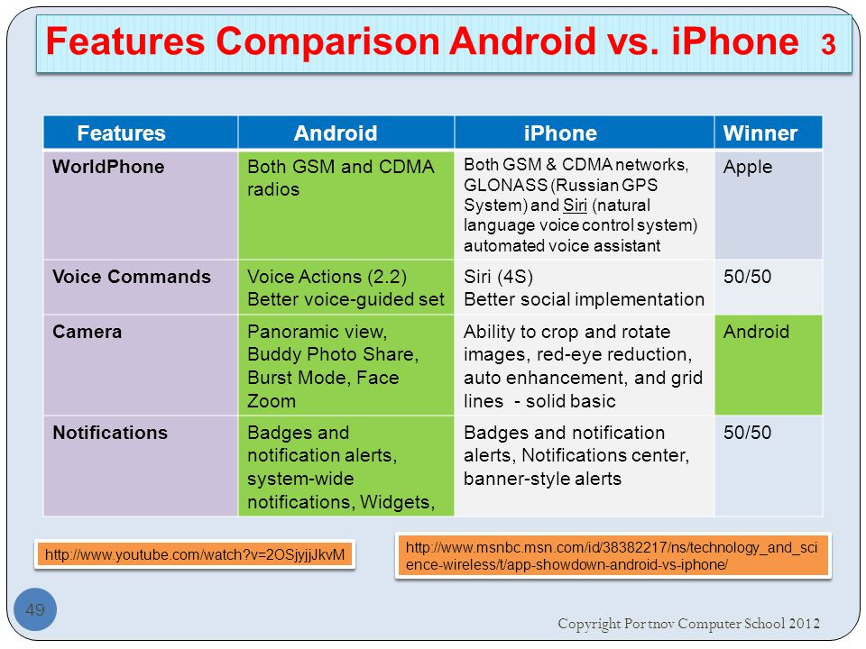 Features Android iPhoneWinner WorldPhoneBoth GSM and CDMA radios Both GSM & CDMA networks, GLONASS (Russian GPS System) and Siri (natural language voice control system) automated voice assistant Apple Voice CommandsVoice Actions (2.2) Better voice-guided set Siri (4S) Better social implementation 50/50 CameraPanoramic view, Buddy Photo Share, Burst Mode, Face Zoom Ability to crop and rotate images, red-eye reduction, auto enhancement, and grid lines - solid basic Android NotificationsBadges and notification alerts, system-wide notifications, Widgets, Badges and notification alerts, Notifications center, banner-style alerts 50/50 Copyright Portnov Computer School Features Comparison Android vs.
