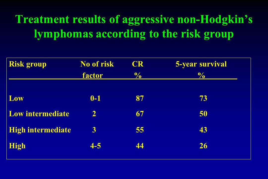 Treatment results of aggressive non-Hodgkin's lymphomas according to the risk group Risk groupNo of risk CR 5-year survival factor % % Low Low intermediate High intermediate High