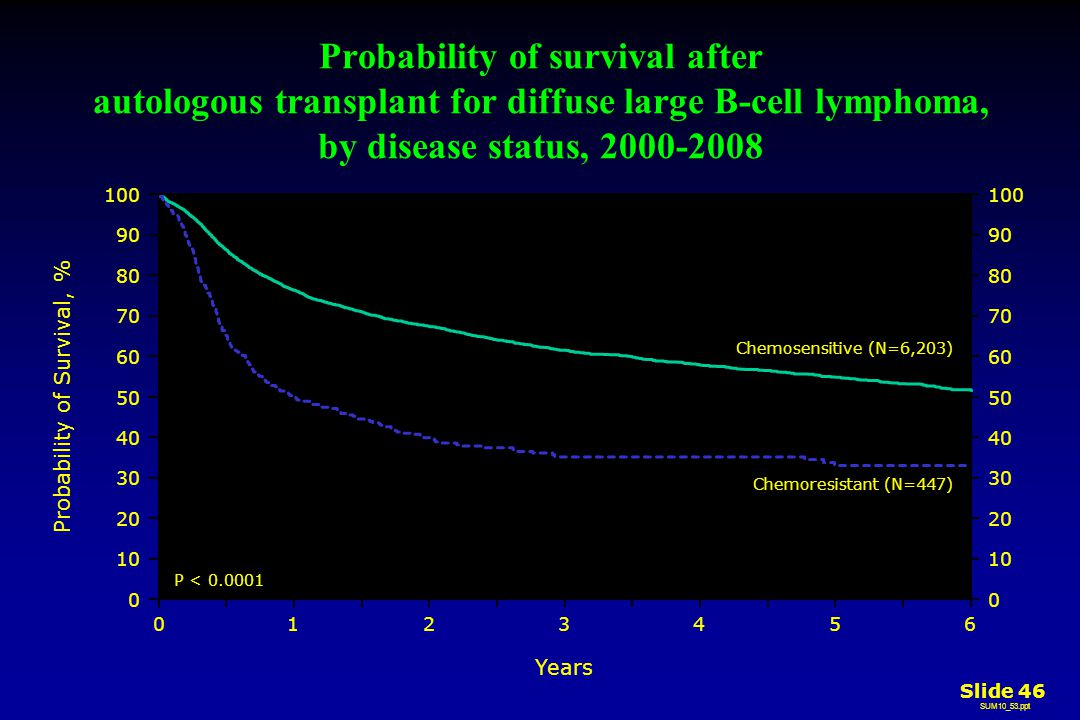 Years Probability of survival after autologous transplant for diffuse large B-cell lymphoma, by disease status, Chemosensitive (N=6,203) Chemoresistant (N=447) Probability of Survival, % P < SUM10_53.ppt Slide 46