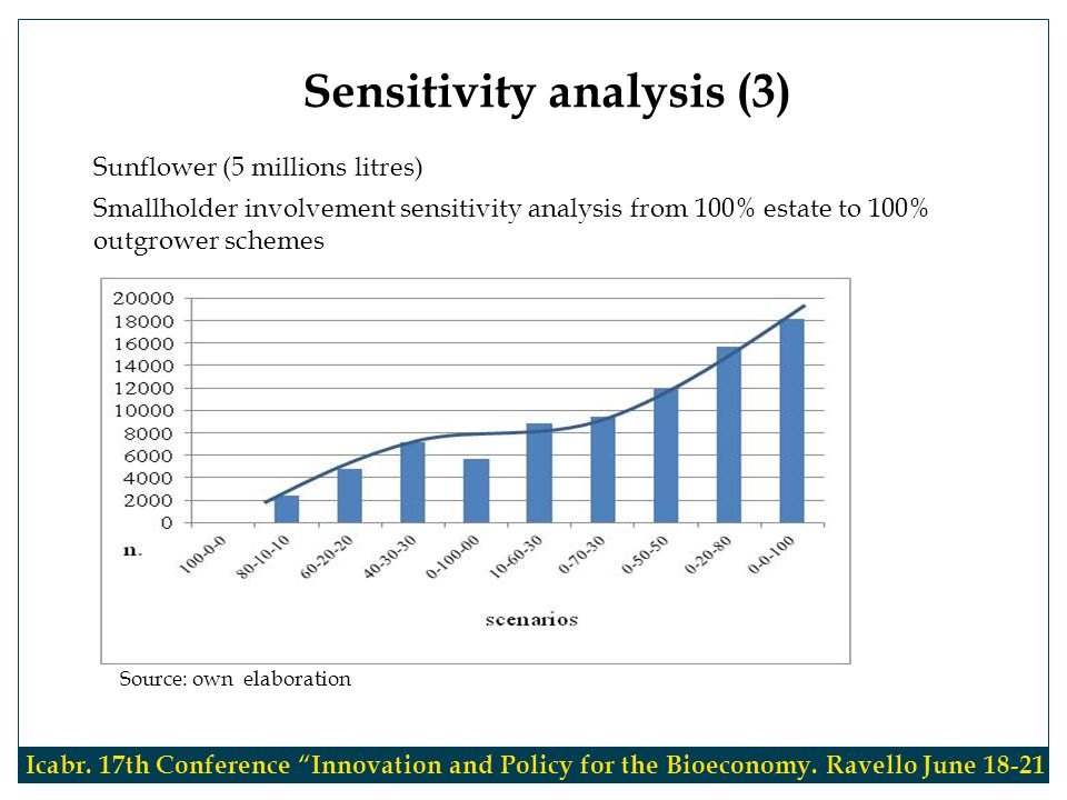 Sunflower (5 millions litres) Smallholder involvement sensitivity analysis from 100% estate to 100% outgrower schemes Sensitivity analysis (3) Icabr.