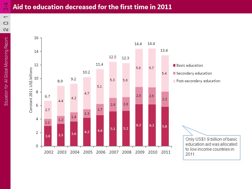 Aid to education decreased for the first time in Constant 2011 US$ billions Basic education Secondary education Post-secondary education Only US$1.9 billion of basic education aid was allocated to low income countries in 2011.