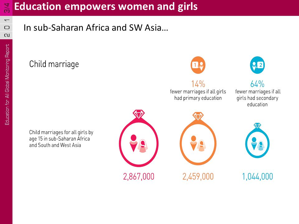 Education empowers women and girls In sub-Saharan Africa and SW Asia…