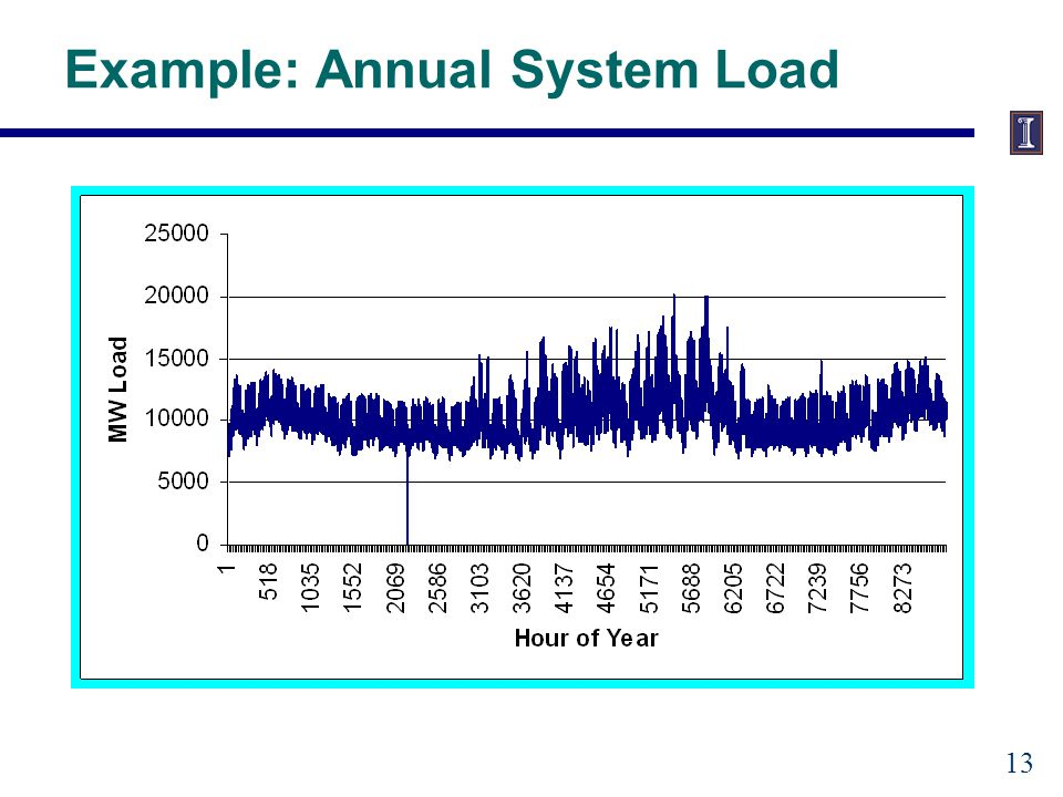Example: Annual System Load 13