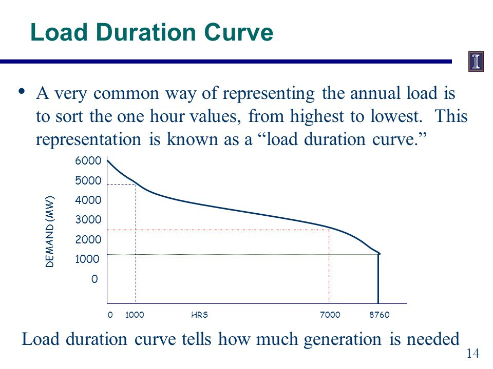 Load Duration Curve A very common way of representing the annual load is to sort the one hour values, from highest to lowest.