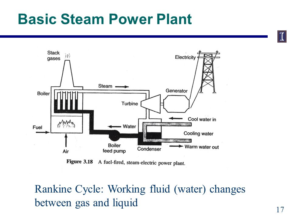Basic Steam Power Plant Rankine Cycle: Working fluid (water) changes between gas and liquid 17
