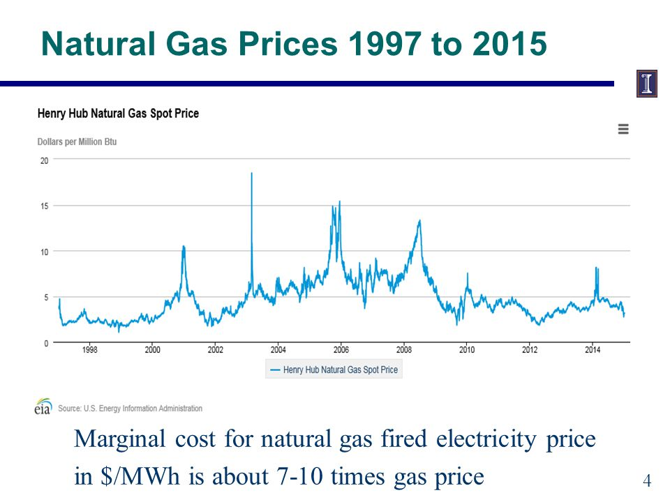 Natural Gas Prices 1997 to 2015 Marginal cost for natural gas fired electricity price in $/MWh is about 7-10 times gas price 4