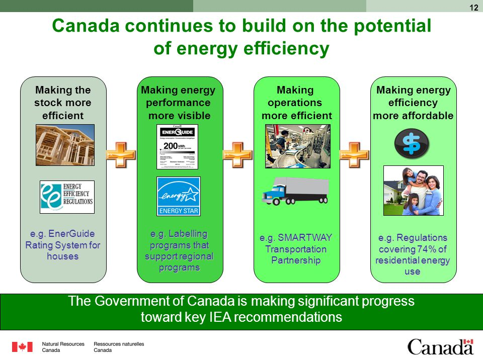 12 Canada continues to build on the potential of energy efficiency The Government of Canada is making significant progress toward key IEA recommendations Making the stock more efficient Making energy performance more visible Making operations more efficient Making energy efficiency more affordable e.g.
