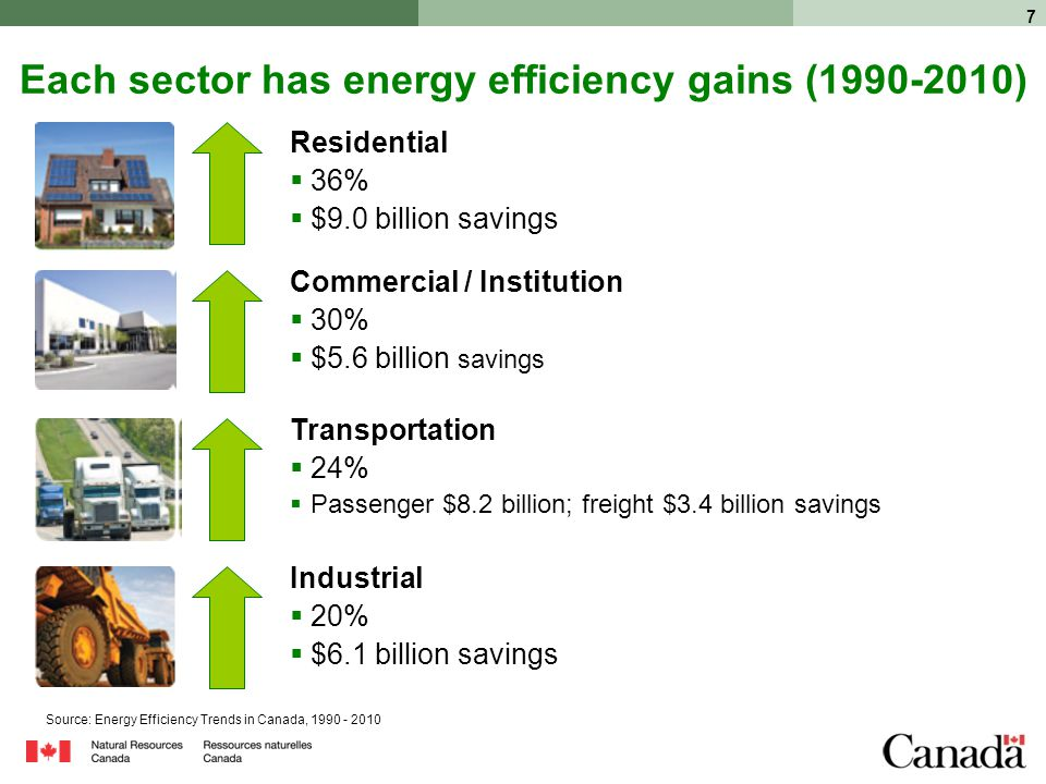 7 Each sector has energy efficiency gains ( ) Residential  36%  $9.0 billion savings Transportation  24%  Passenger $8.2 billion; freight $3.4 billion savings Industrial  20%  $6.1 billion savings Commercial / Institution  30%  $5.6 billion savings Source: Energy Efficiency Trends in Canada,