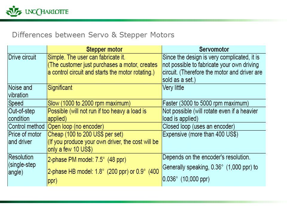 22 Differences between Servo & Stepper Motors