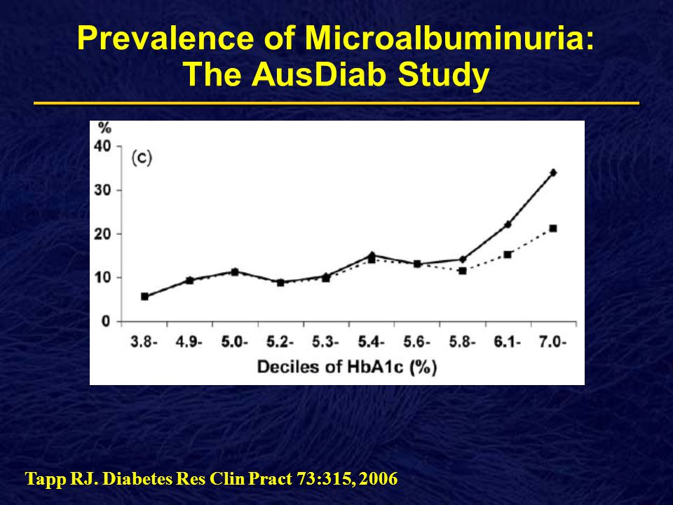 Prevalence of Microalbuminuria: The AusDiab Study Tapp RJ. Diabetes Res Clin Pract 73:315, 2006