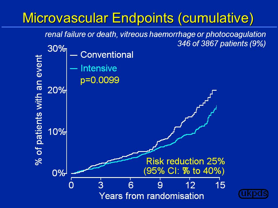 Microvascular Endpoints (cumulative) renal failure or death, vitreous haemorrhage or photocoagulation 346 of 3867 patients (9%)