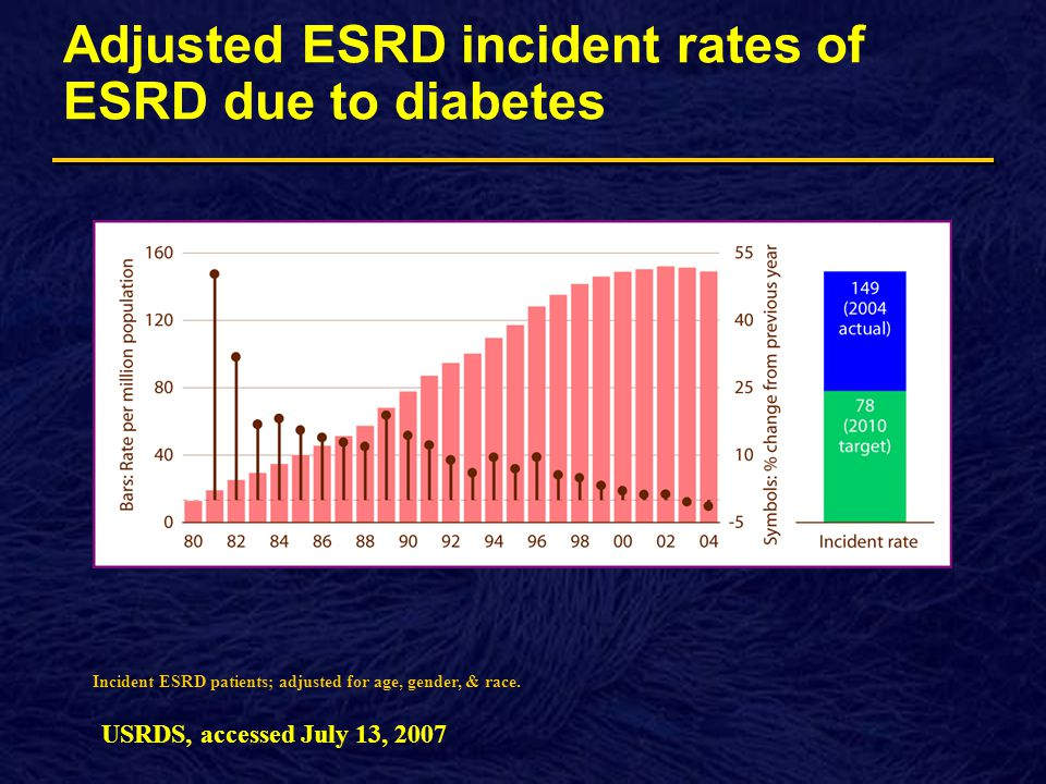 Adjusted ESRD incident rates of ESRD due to diabetes lla illi lla illi Incident ESRD patients; adjusted for age, gender, & race.