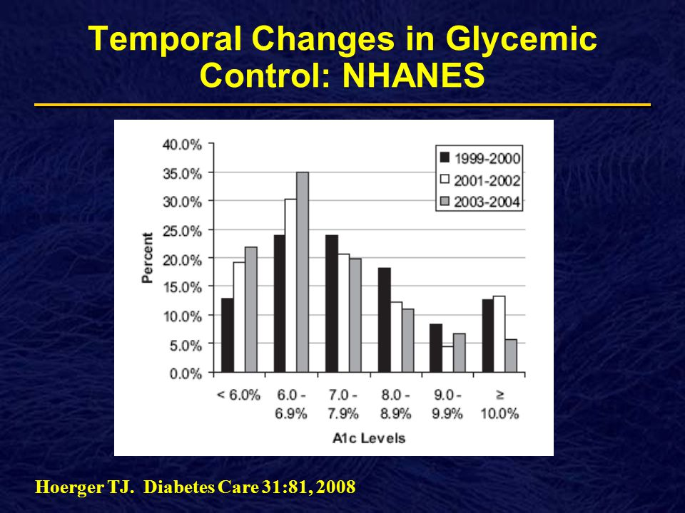 Temporal Changes in Glycemic Control: NHANES Hoerger TJ. Diabetes Care 31:81, 2008