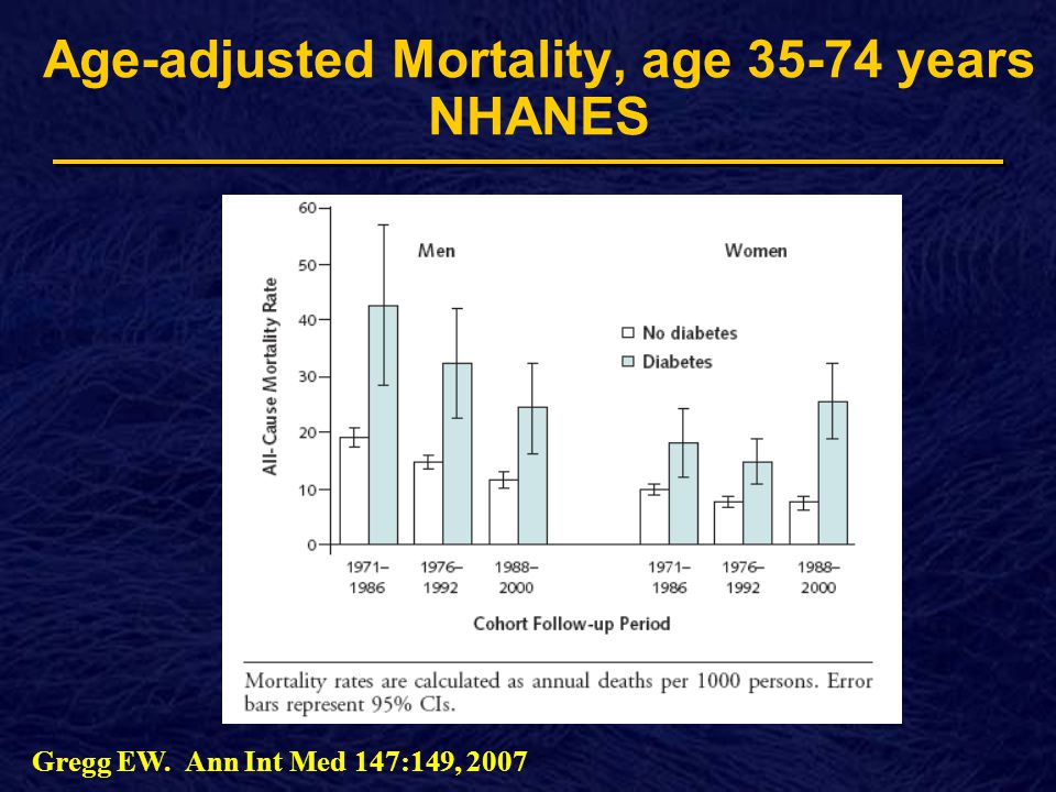 Age-adjusted Mortality, age years NHANES Gregg EW. Ann Int Med 147:149, 2007