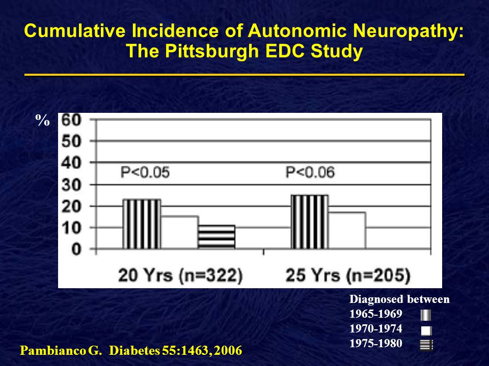 Cumulative Incidence of Autonomic Neuropathy: The Pittsburgh EDC Study Pambianco G.