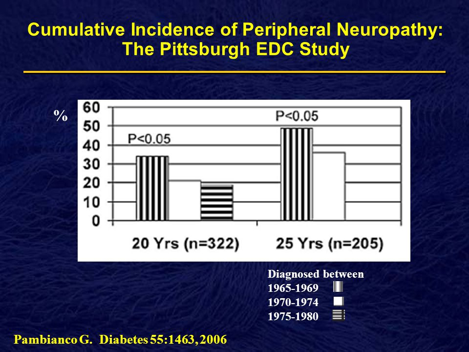 Cumulative Incidence of Peripheral Neuropathy: The Pittsburgh EDC Study % Diagnosed between Pambianco G.