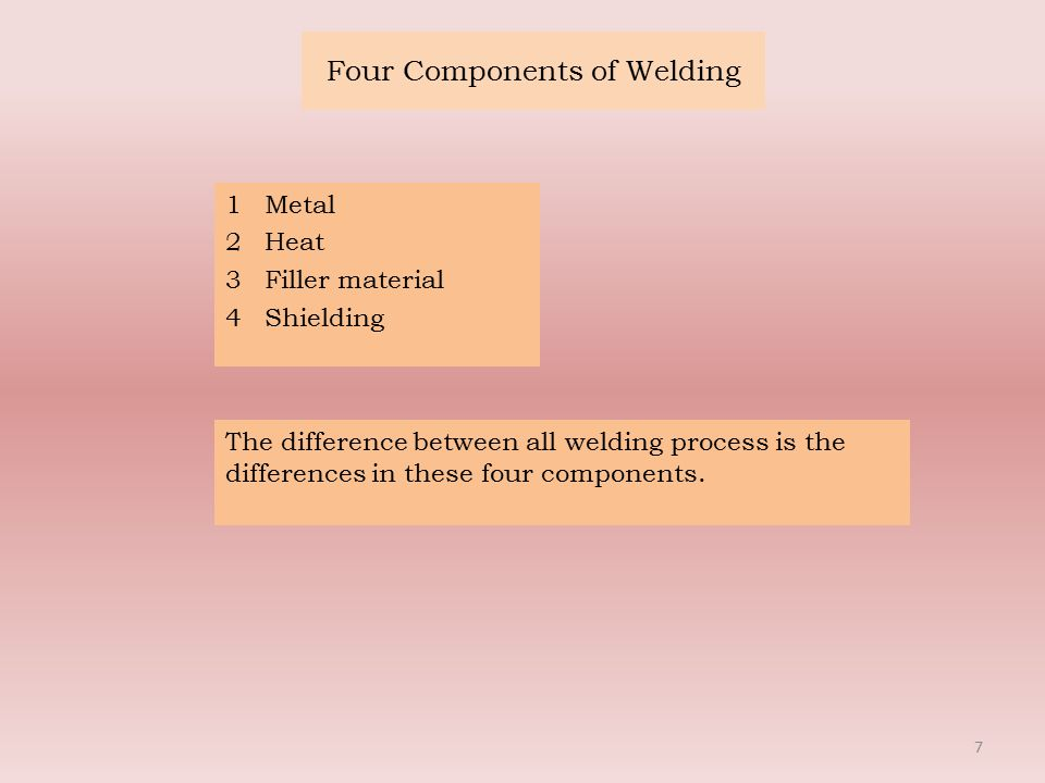 Four Components of Welding 1Metal 2Heat 3Filler material 4Shielding 7 The difference between all welding process is the differences in these four components.
