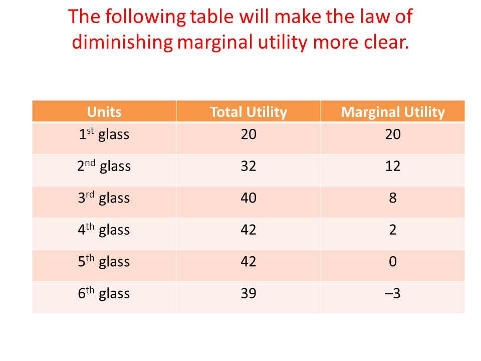 the law of diminishing marginal utility refers to